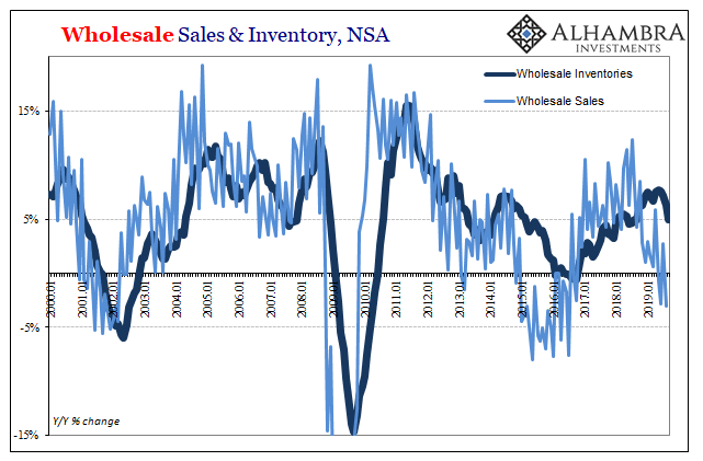 Wholesale Sales & Inventory, NSA 2000-2019