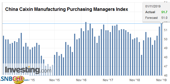 China Caixin Manufacturing Purchasing Managers Index (PMI), October 2019
