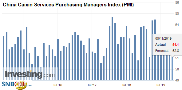 China Caixin Services Purchasing Managers Index (PMI), October 2019