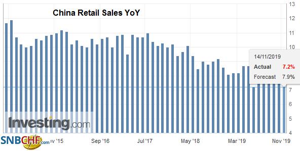 China Retail Sales YoY, October 2019