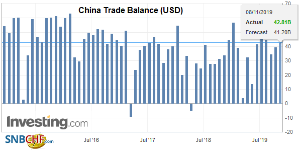 China Trade Balance, October 2019