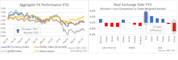 Aggregate FX Performance YTD/Real Exchange Rate YTD
