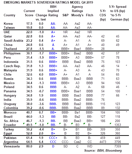 Emerging Markets Sovereign Ratings Model Q4 2019