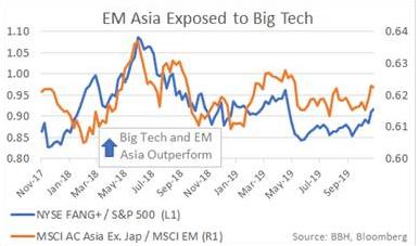 EM Asia Exposed to Big Tech, 2017-2019