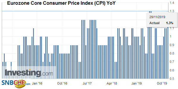 Eurozone Core Consumer Price Index (CPI) YoY, November 2019