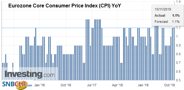 Eurozone Core Consumer Price Index (CPI) YoY, October 2019