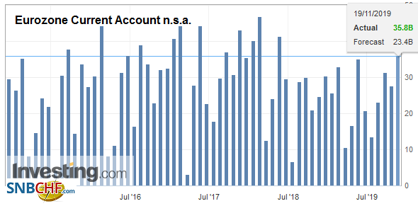 Eurozone Current Account n.s.a. September 2019