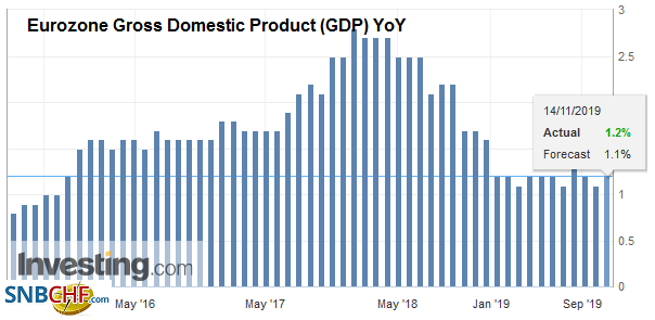 Eurozone Gross Domestic Product (GDP) YoY, Q3 2019