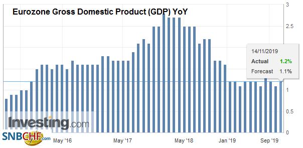 Eurozone Gross Domestic Product (GDP) YoY, Q3 2019