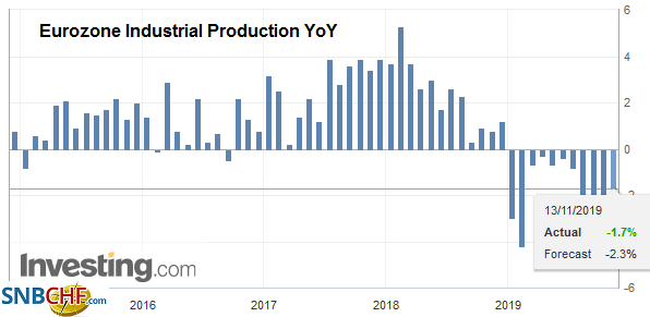 Eurozone Industrial Production YoY, September 2019