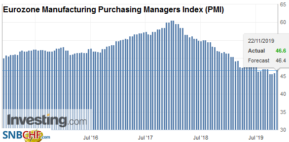 Eurozone Manufacturing Purchasing Managers Index (PMI), November 2019