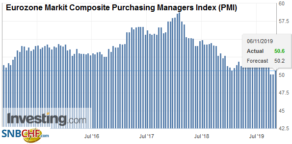 Eurozone Markit Composite Purchasing Managers Index (PMI), October 2019