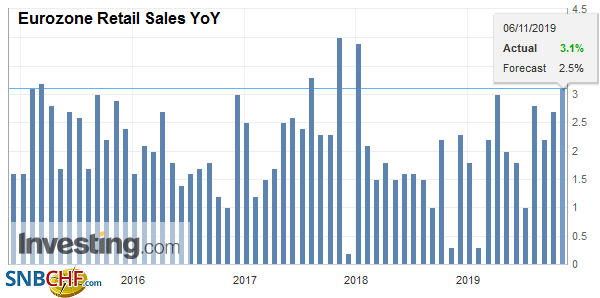 Eurozone Retail Sales YoY, September 2019