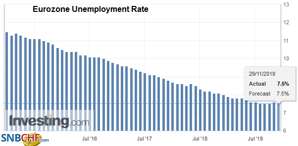 Eurozone Unemployment Rate, October 2019