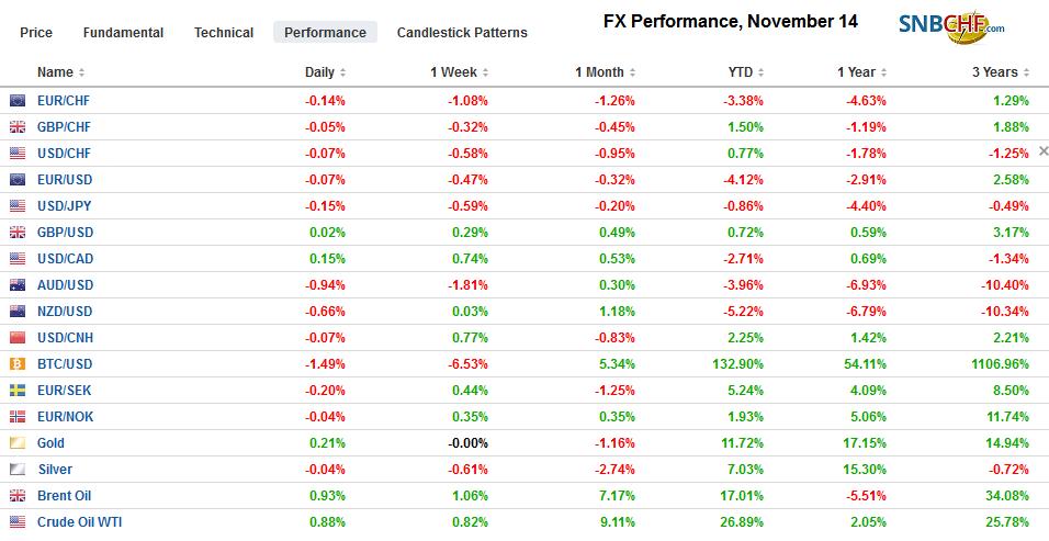 FX Performance, November 14