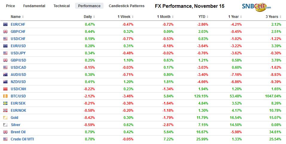 FX Performance, November 15