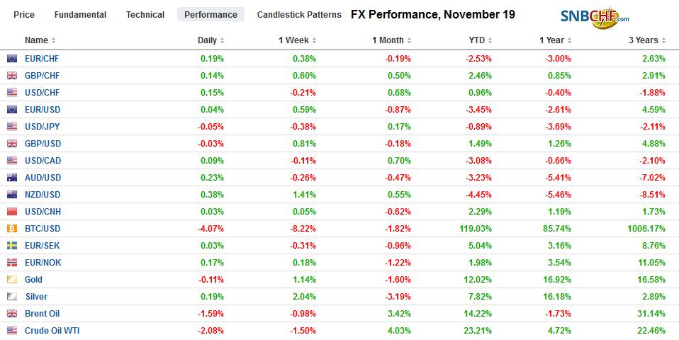 FX Performance, November 19