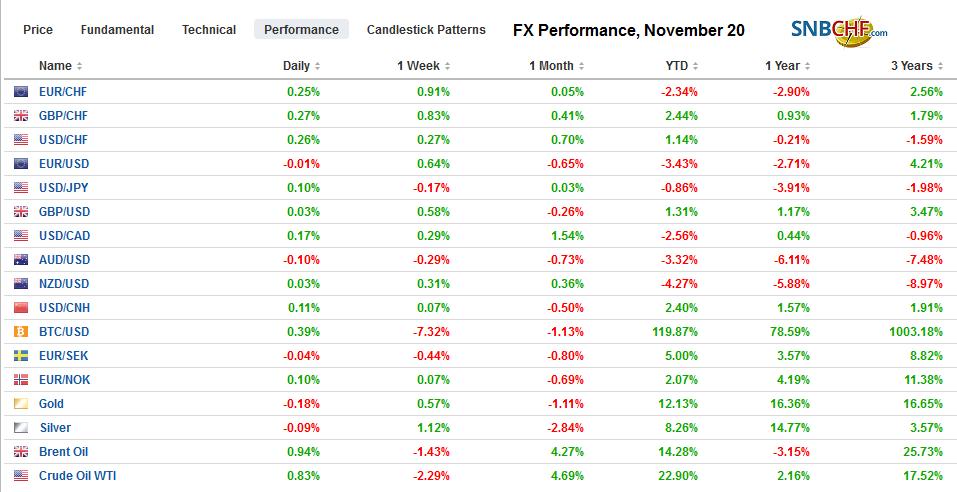 FX Performance, November 20
