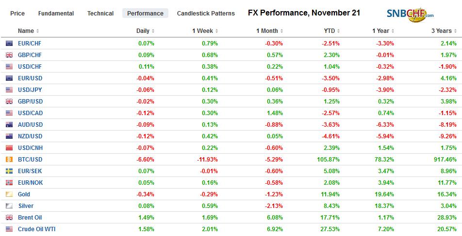 FX Performance, November 21