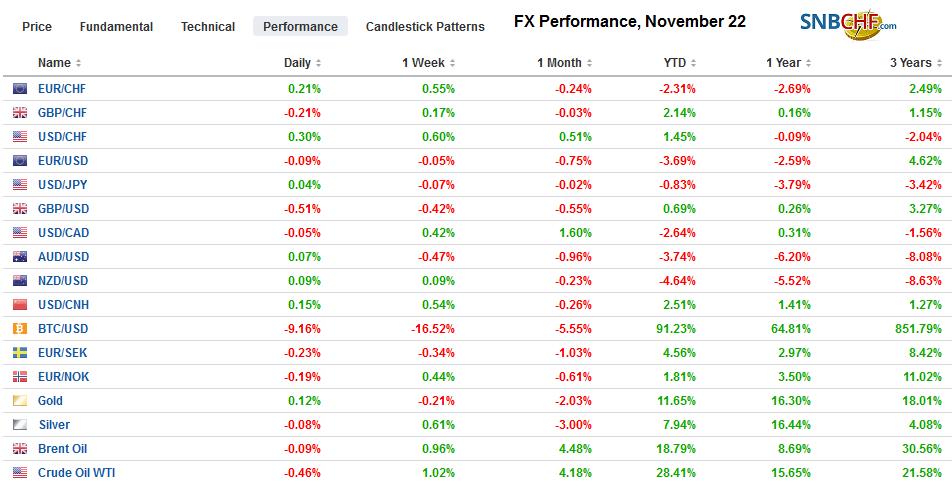 FX Performance, November 22