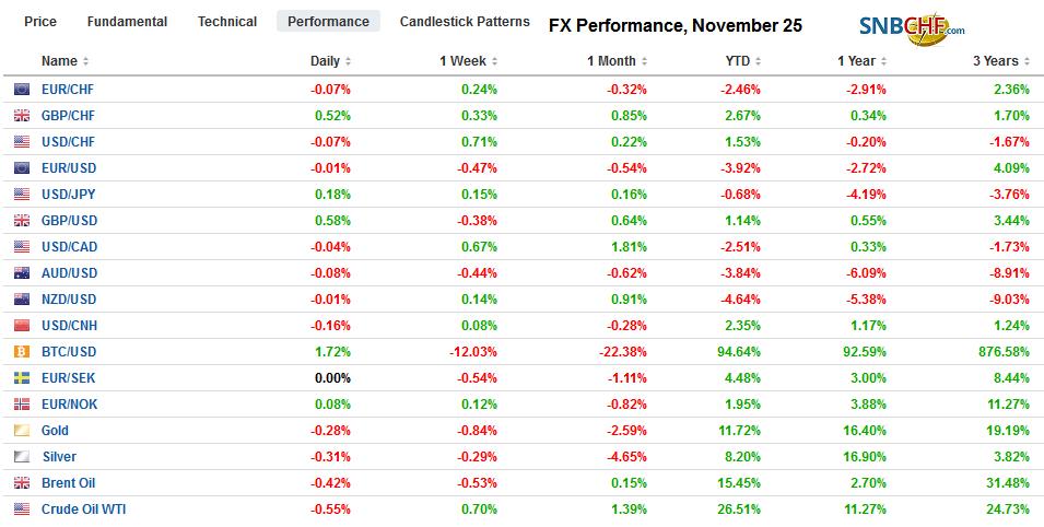 FX Performance, November 25
