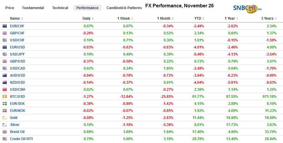FX Performance, November 26
