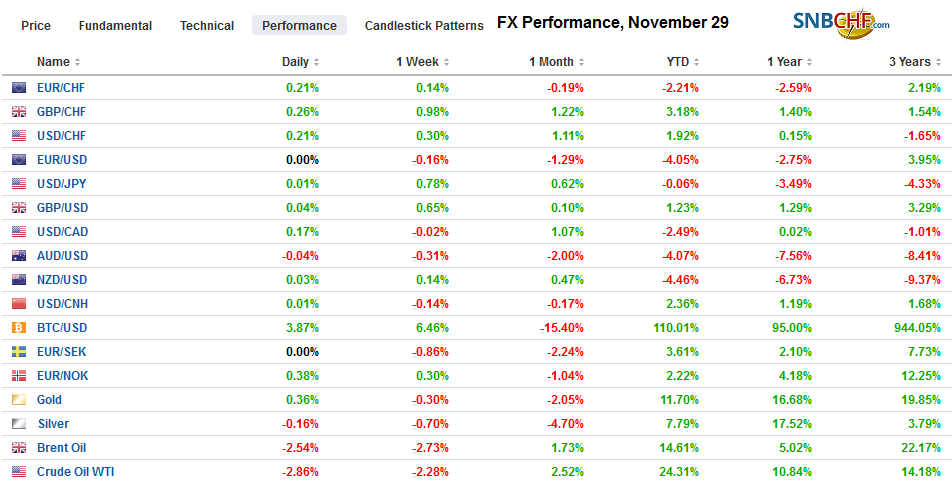 FX Performance, November 29