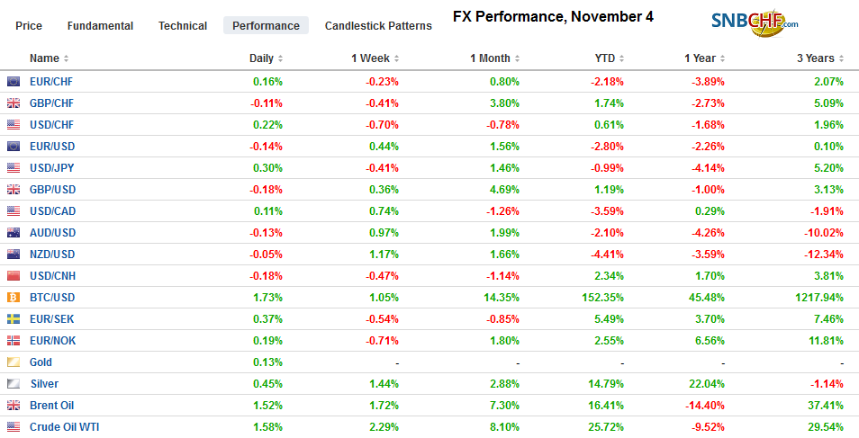 FX Performance, November 4