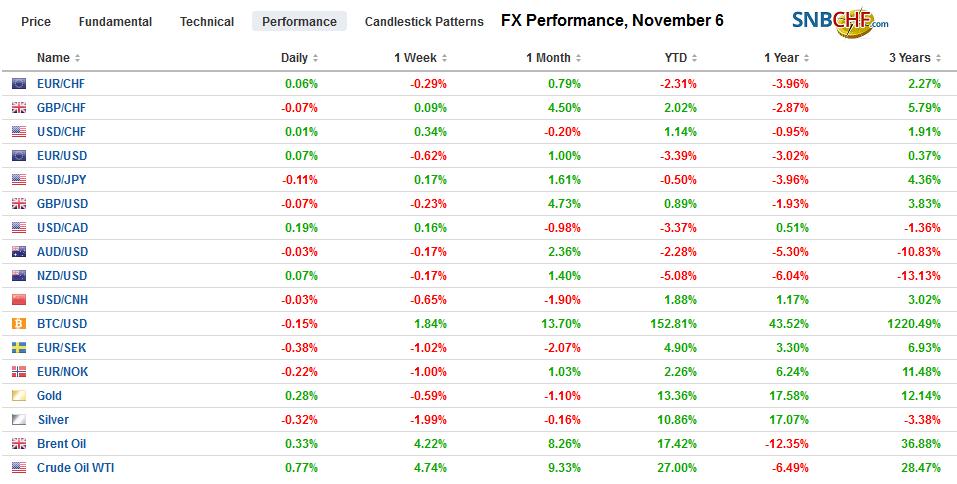 FX Performance, November 6