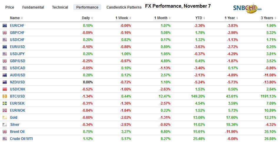 FX Performance, November 7