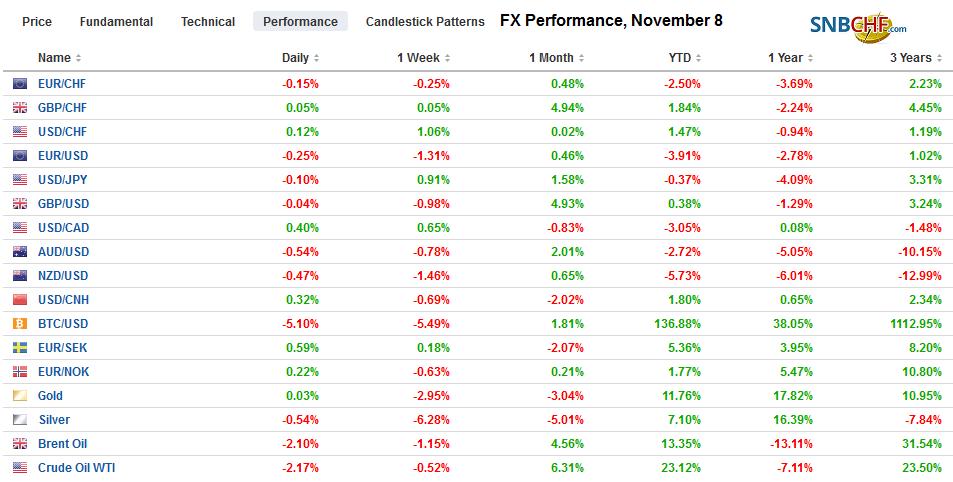 FX Performance, November 8