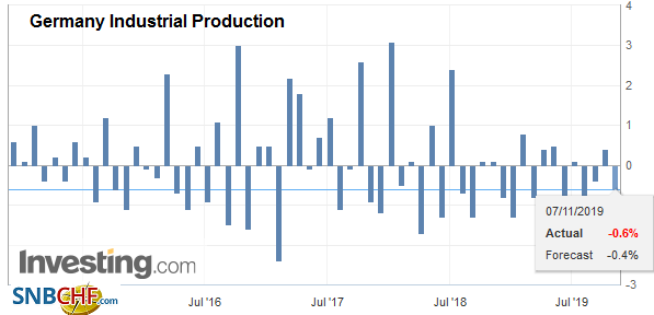 Germany Industrial Production, September 2019