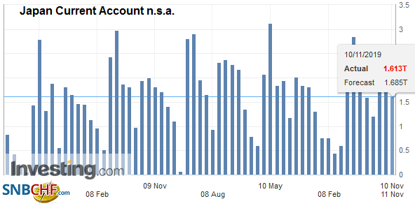 Japan Current Account n.s.a. September 2019