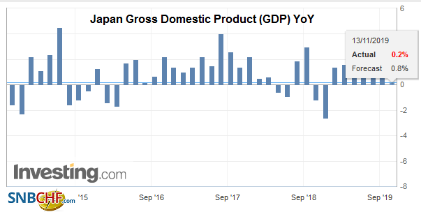 Japan Gross Domestic Product (GDP) YoY, Q3 2019