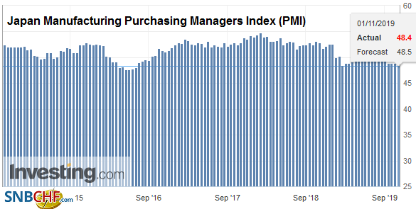 Japan Manufacturing Purchasing Managers Index (PMI), October 2019