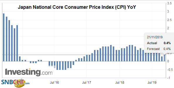 Japan National Core Consumer Price Index (CPI) YoY, October 2019