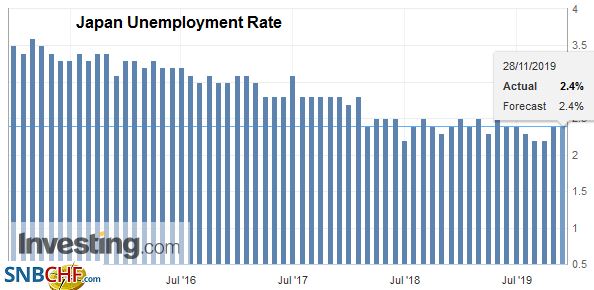 Japan Unemployment Rate, October 2019