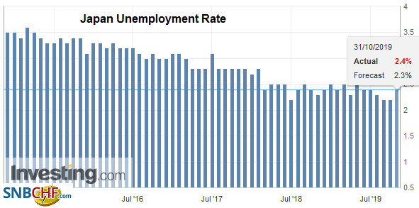 Japan Unemployment Rate, September 2019