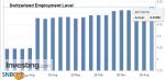 Switzerland Employment Level, Q3 2019