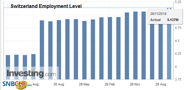 Switzerland Employment Level, Q3 2019