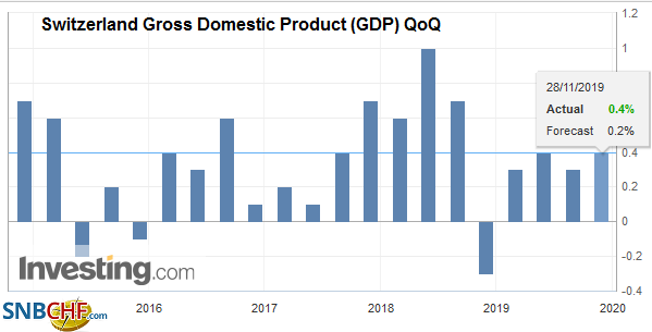 Switzerland Gross Domestic Product (GDP) QoQ, Q3 2019