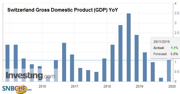 Switzerland Gross Domestic Product (GDP) YoY, Q3 2019