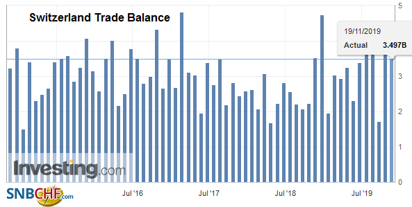 Switzerland Trade Balance, October 2019