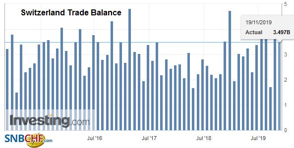 Switzerland Trade Balance, October 2019