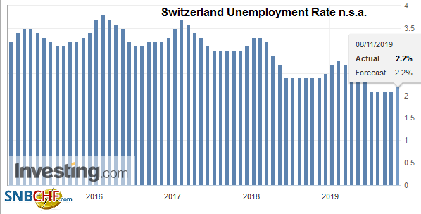 Switzerland Unemployment Rate n.s.a., October 2019