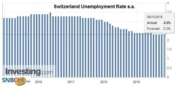 Switzerland Unemployment Rate s.a. October 2019