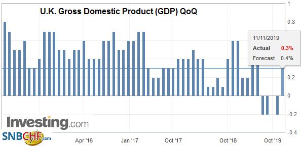 U.K. Gross Domestic Product (GDP) QoQ, Q3 2019