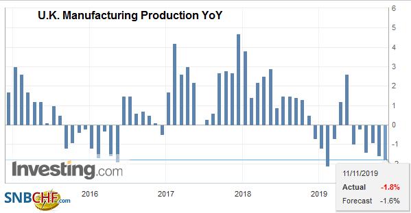 U.K. Manufacturing Production YoY, September 2019