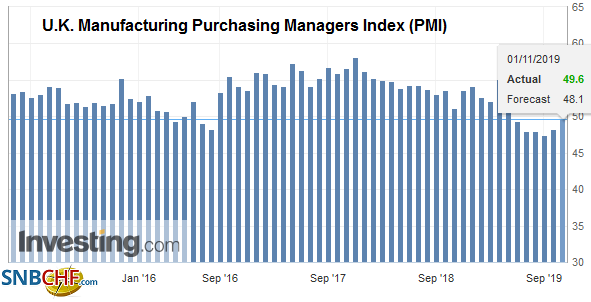 U.K. Manufacturing Purchasing Managers Index (PMI), October 2019