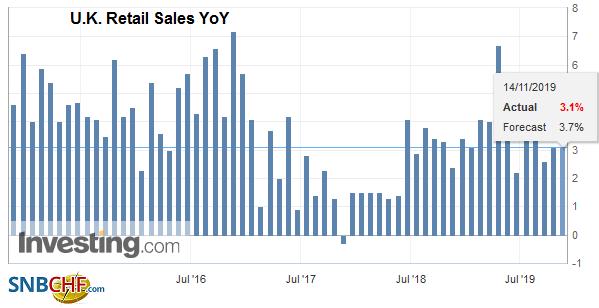 U.K. Retail Sales YoY, October 2019
